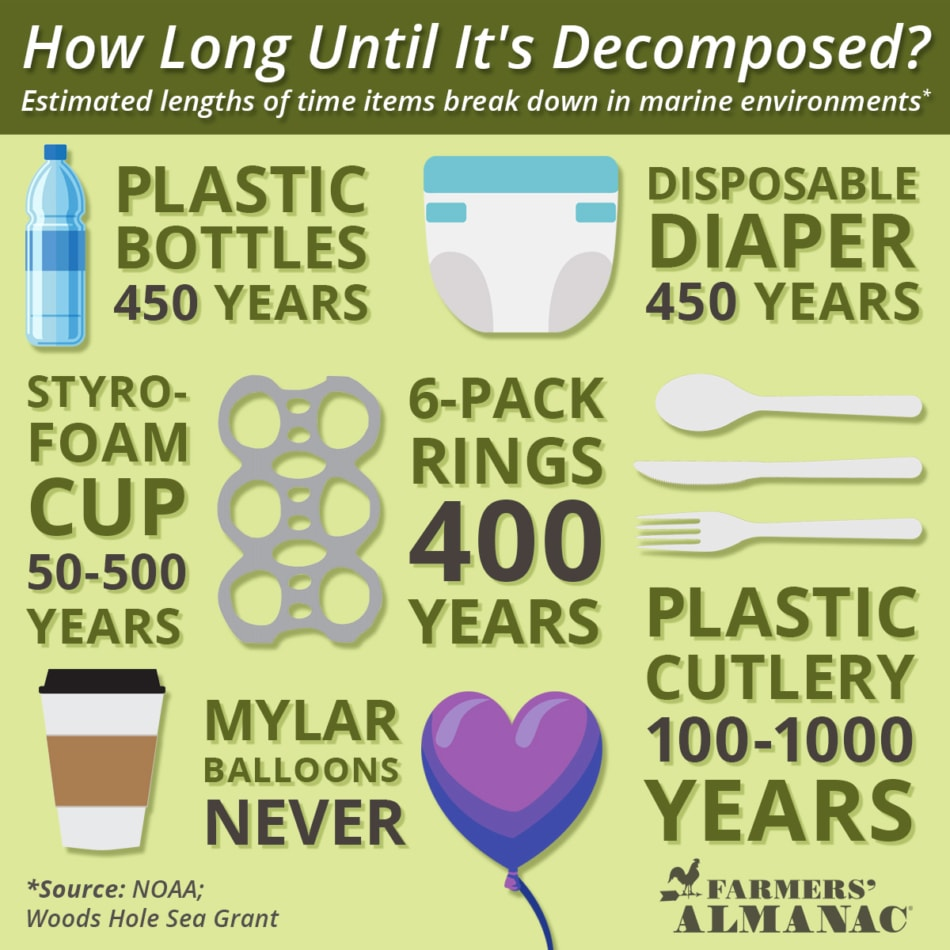 Infographic showing how long it takes for certain materials to decompose.