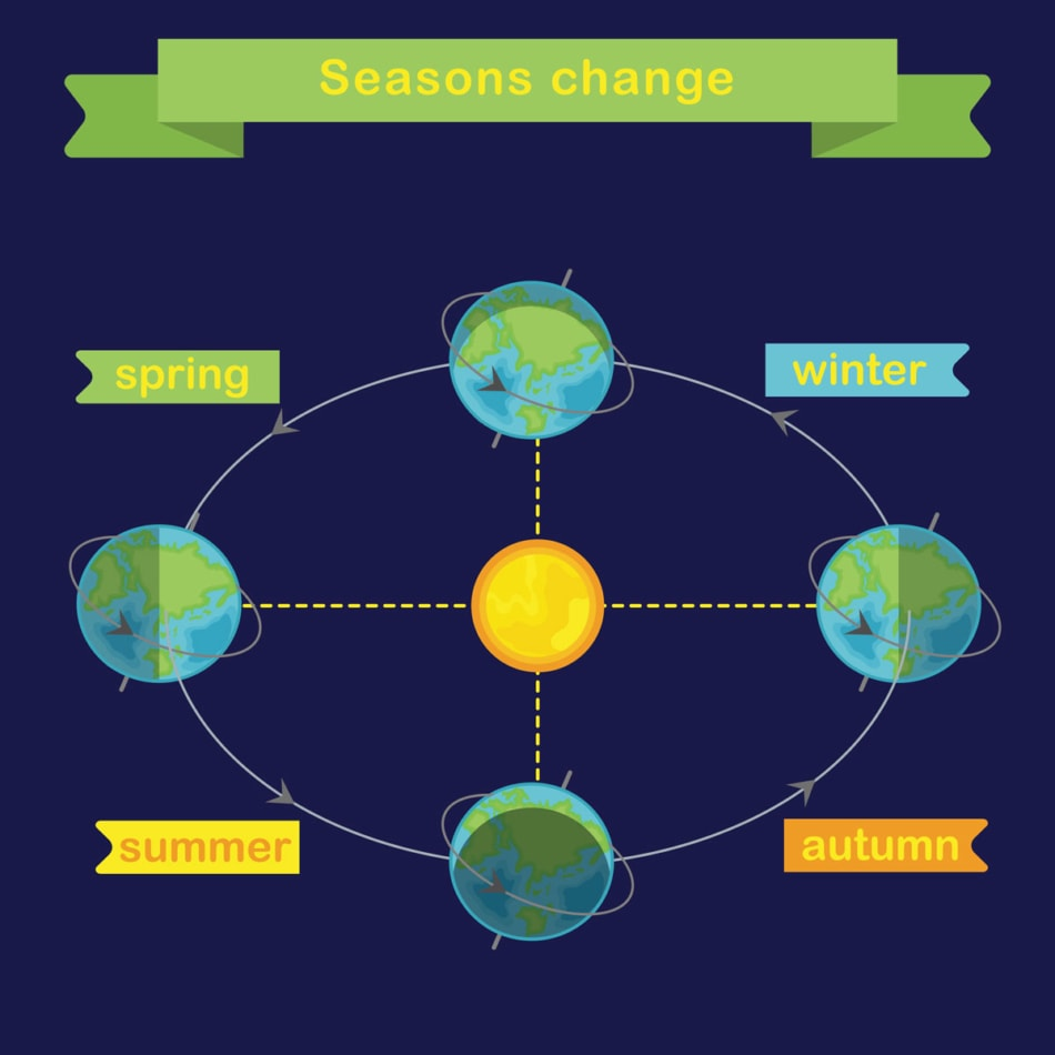 A graphical chart of the earth orbiting the sun to show changes in the seasons.