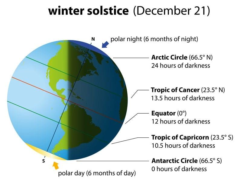 Winter Solstice America Chart