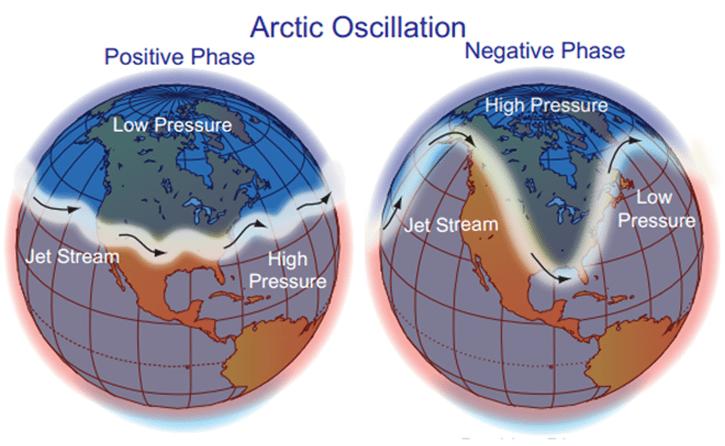 Arctic oscillation graphic