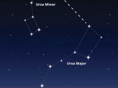 To Find Polaris, Use The Big and Little Dippers featured image