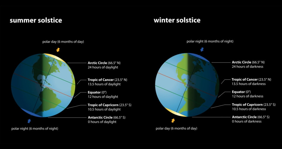 Earth chart of Summer and Winter Solstice.