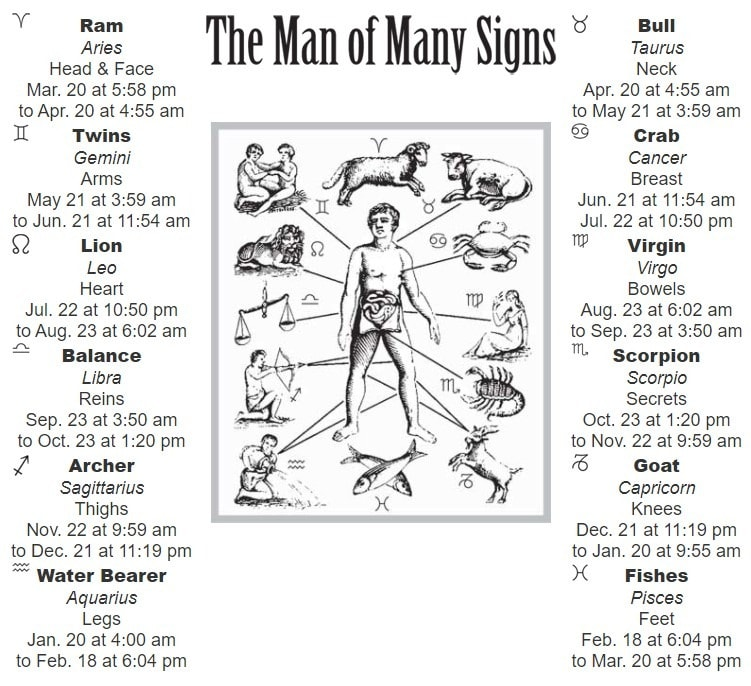 Zodiac Chart from Farmers' Almanac.