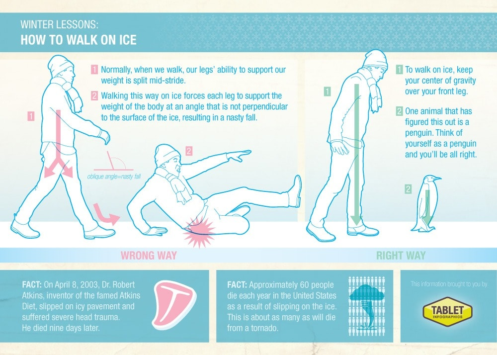 Walking on ice infographic