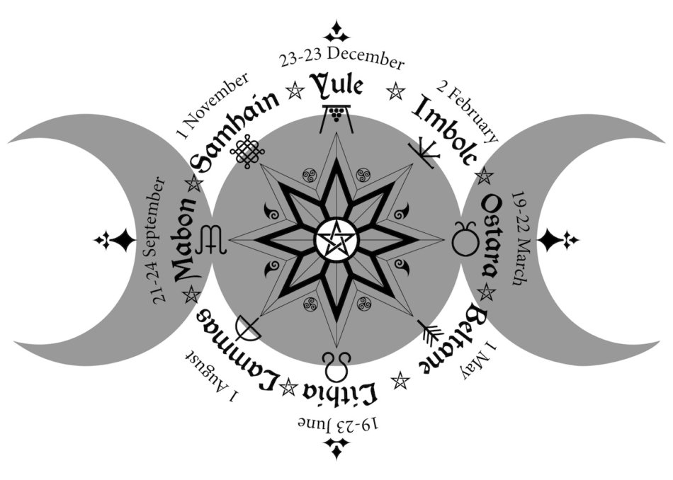 Graphic of the wheel of the year.